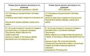 Образец, как составить протокол разногласий к договору