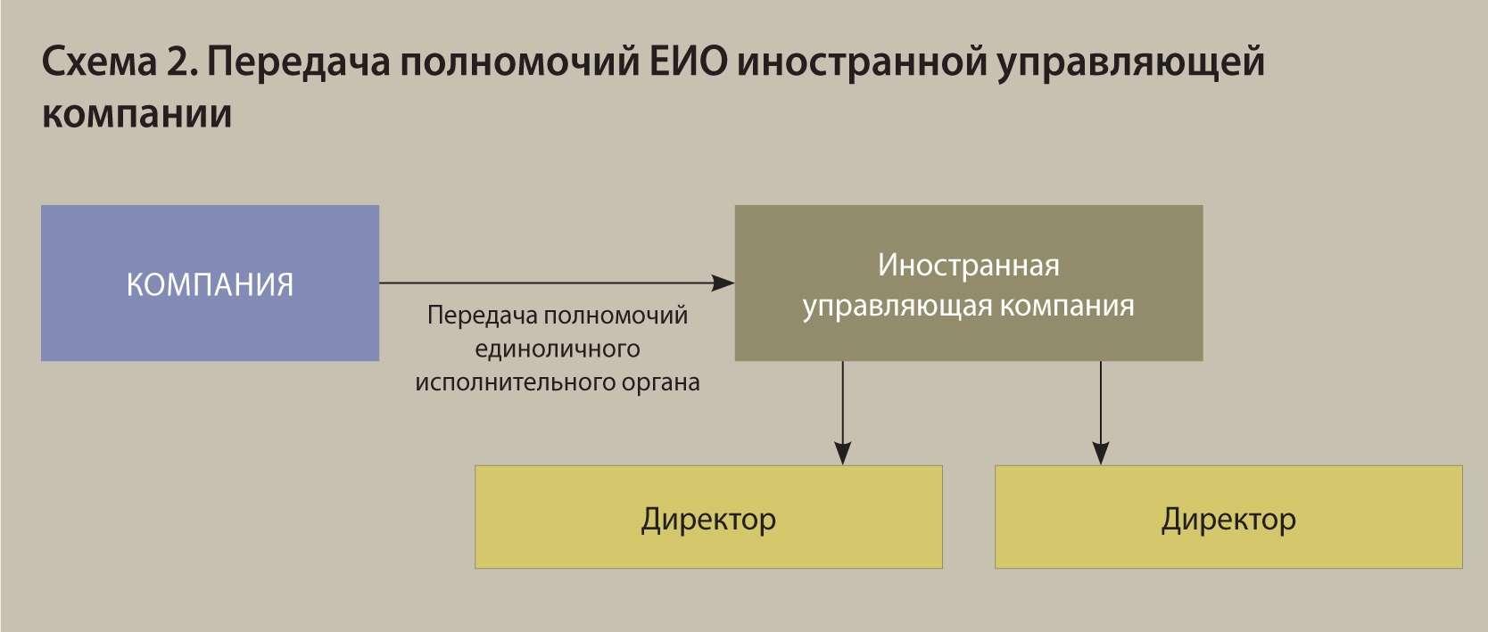 Передача полномочий управляющей компании ооо порядок регистрации налоговая декларация 3 ндфл в курске