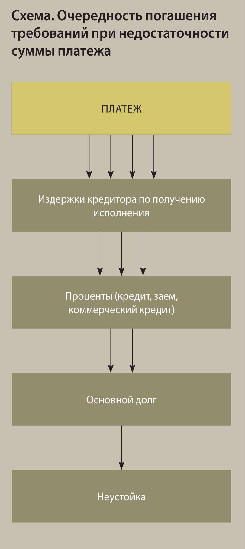 в первую очередь погашается основной долг