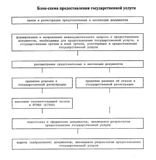 С 17 декабря у ФНС новый регламент по регистрации компаний