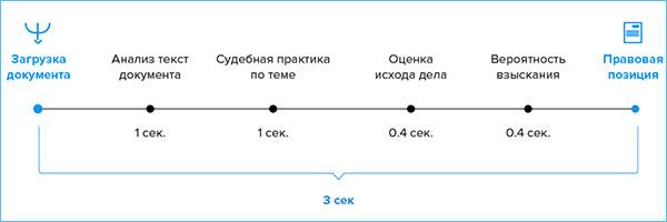 Семь аспектов судебного приказа в арбитражном процессе: руководство пользователя